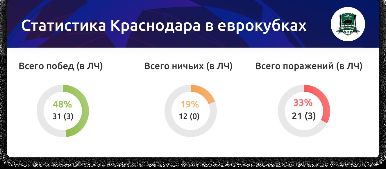 Ставки на Краснодар в Лиге чемпионов: статистика клуба и коэффициенты букмекеров