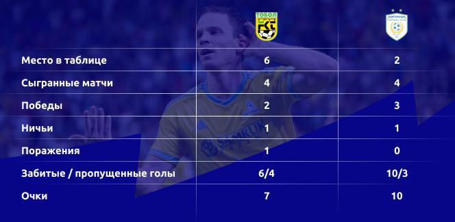 Прогноз на матч Тобол – Астана 25 августа 2020