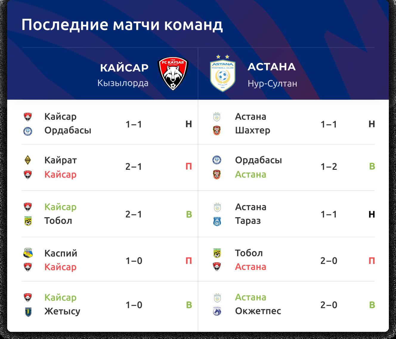 «Кайсар» – «Астана»: прогноз на КПЛ 24 сентября 2020 года