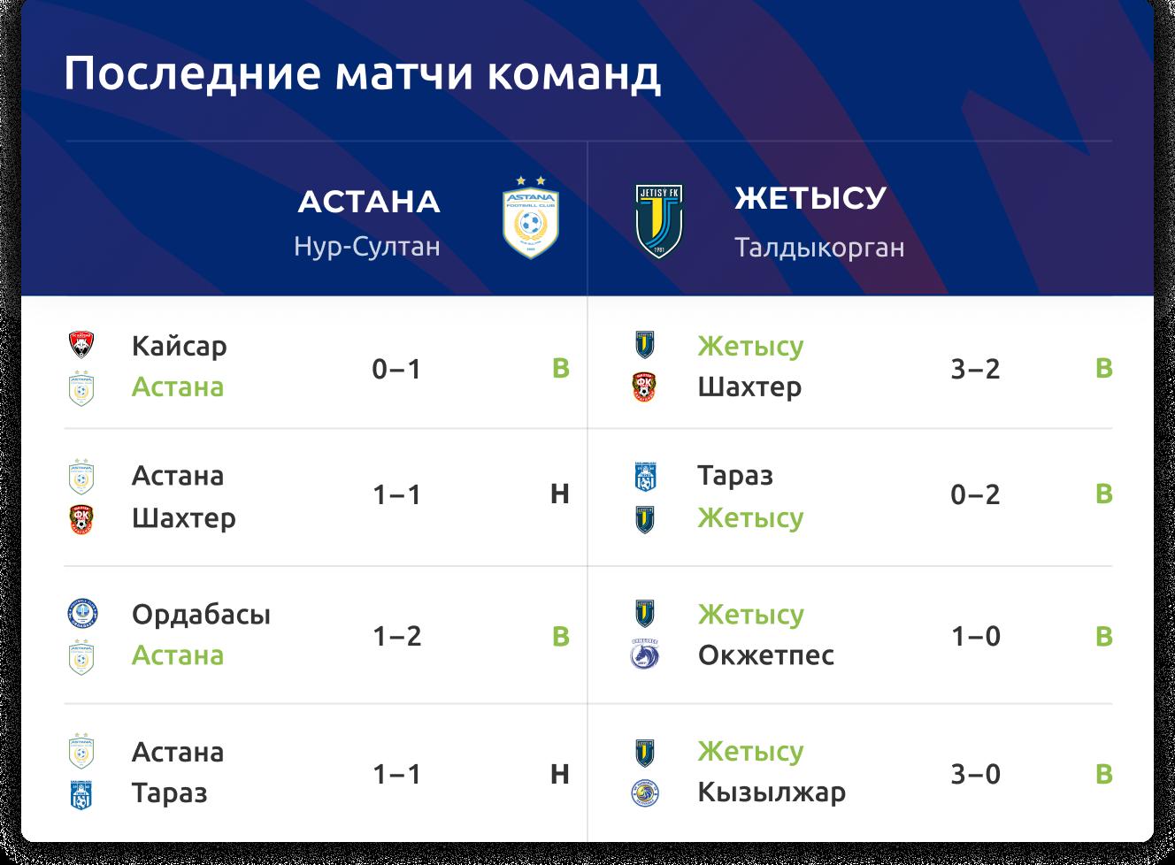 «Астана» – «Жетысу»: прогноз на КПЛ 27 сентября 2020 года