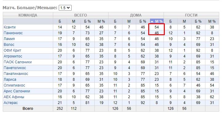 Тотал меньше 1,5 голов в чемпионате Греции