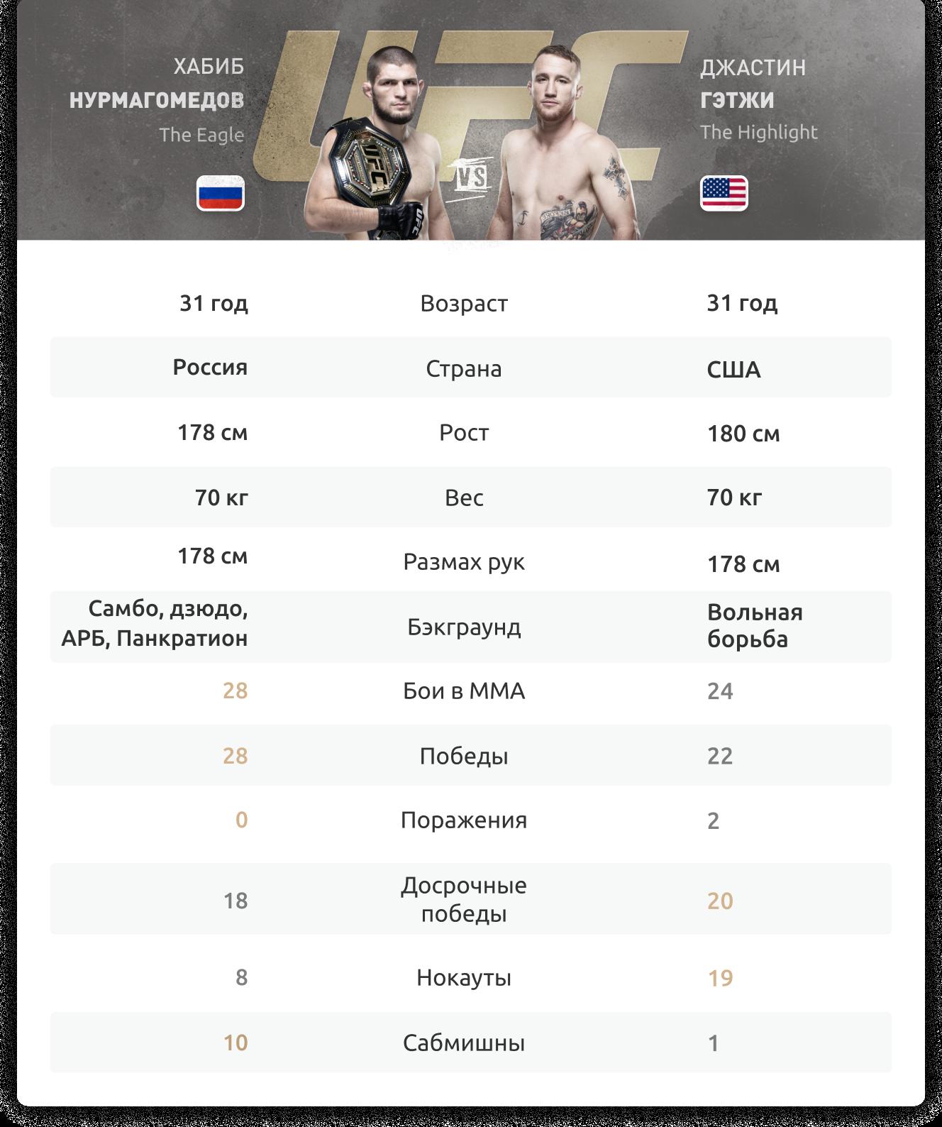 Нурмагомедов – Гэтжи 24 октября 2020: прогнозы экспертов, ставки на бой и инфографика
