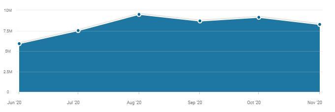 Посещаемость сайта «Фонбет» за 6 месяцев