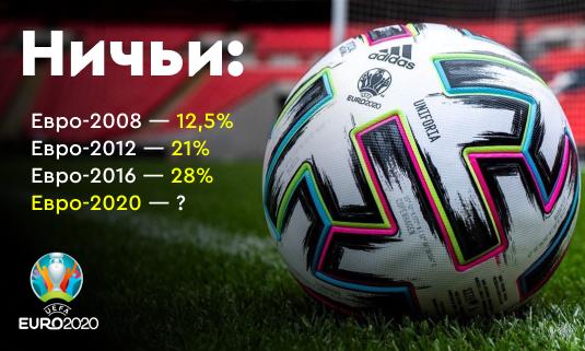 Ничьи на чемпионатах Европы по футболу: с каждым турниром их больше