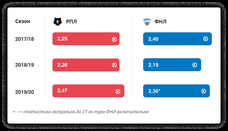 Как правильно ставить на футбол в России: тенденции для ставок на РПЛ и ФНЛ