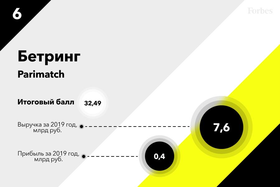 6 место — БК  «Париматч»