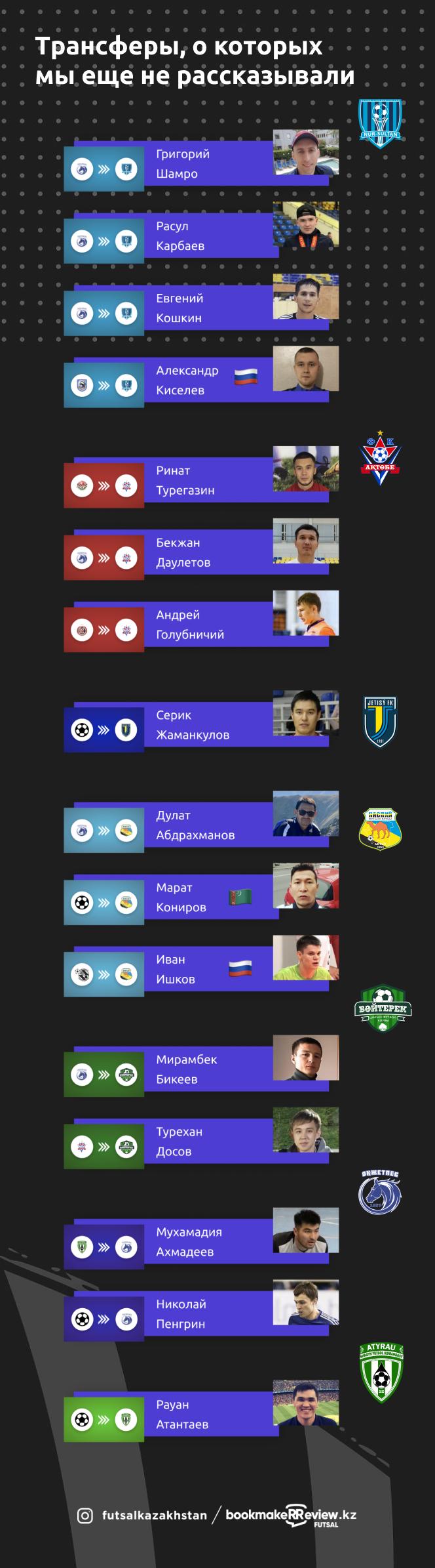 Трансферы в чемпионате Казахстана по футзалу 2020/21: о новых игроках и переходах