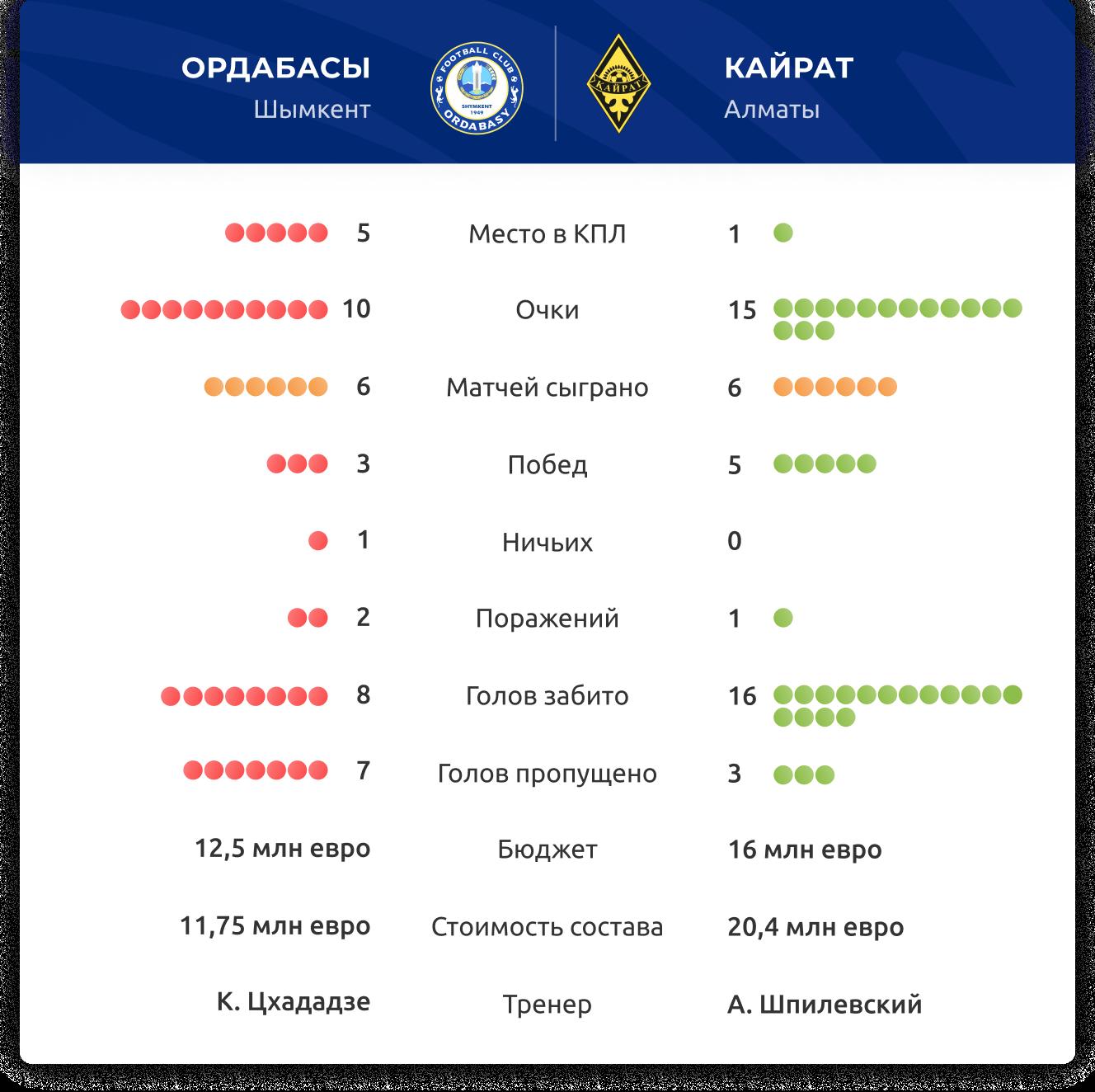 Прогноз на матч Ордабасы – Кайрат 30 августа 2020, ставки и коэффициенты букмекеров